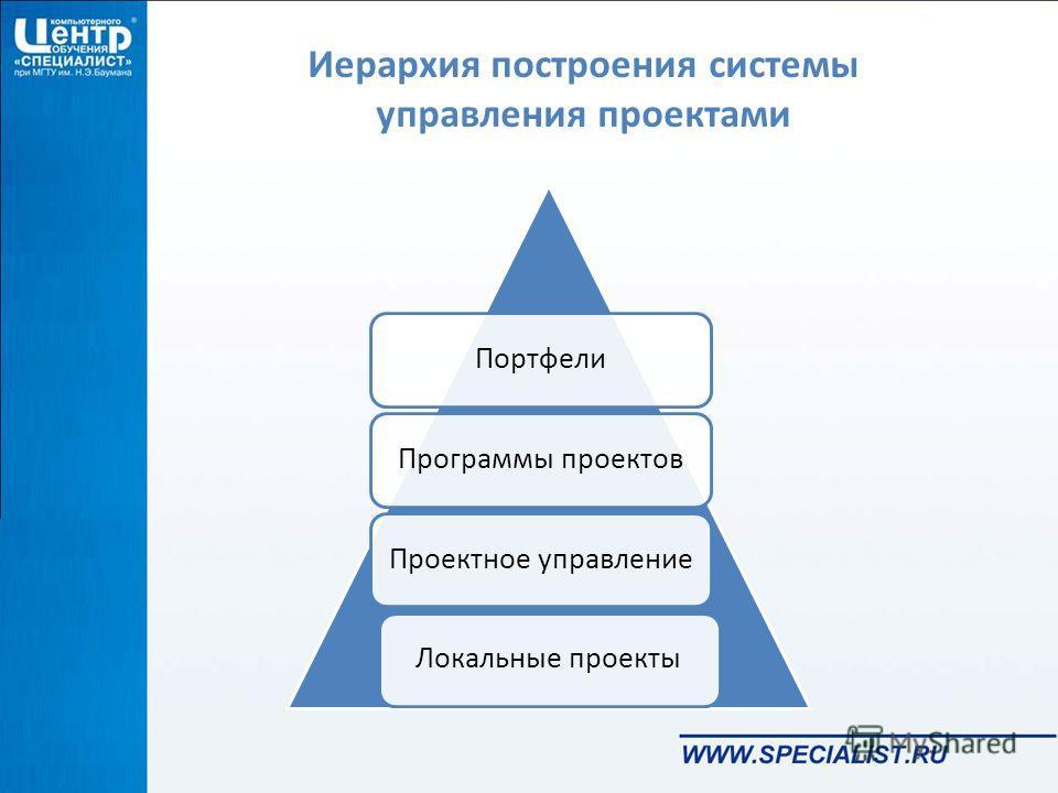 Иерархия построения системы управления проектами ПортфелиПроектное управлениеЛокальные проектыПрограммы проектов