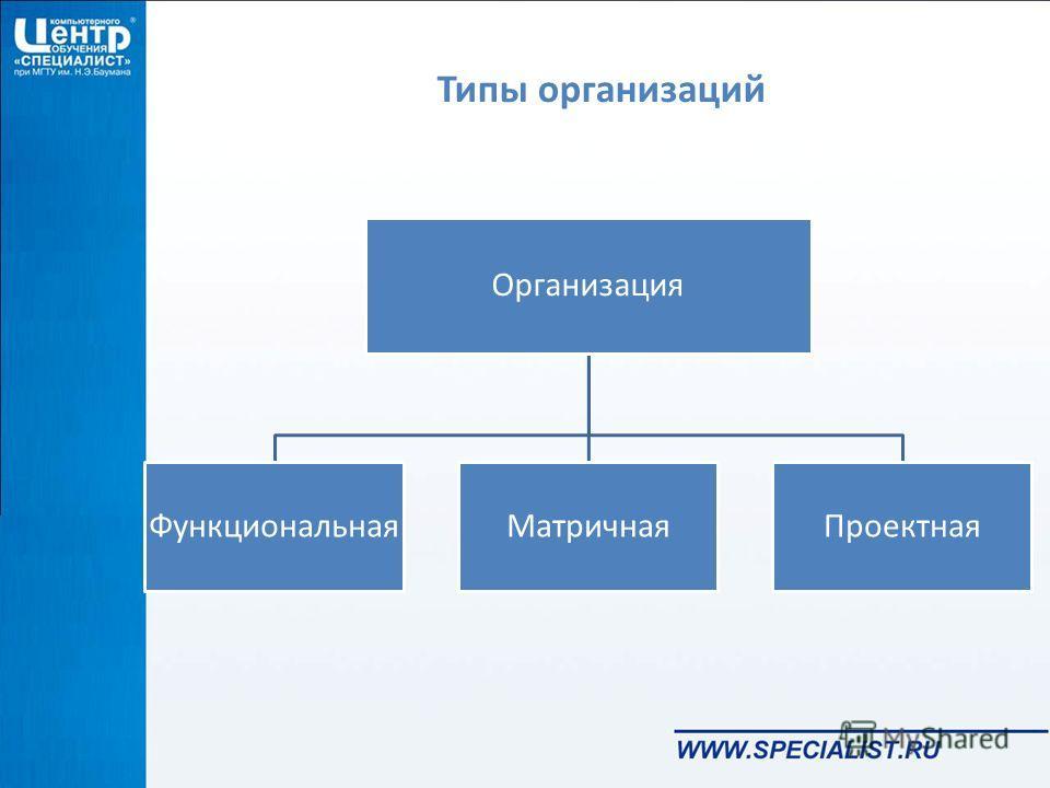 Типы организаций Организация ФункциональнаяМатричнаяПроектная