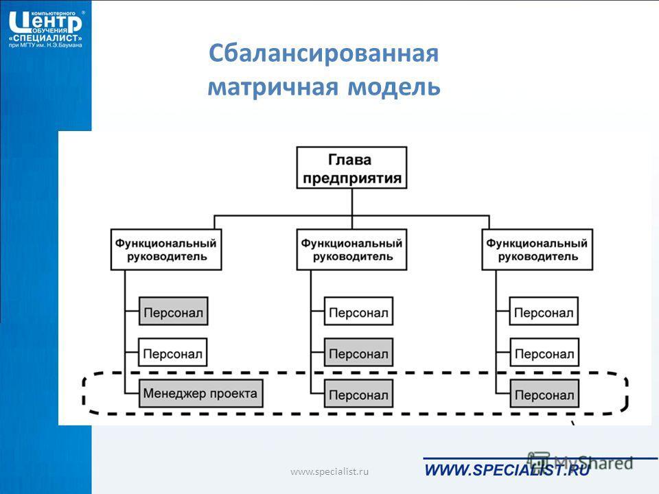 Сбалансированная матричная модель www.specialist.ru