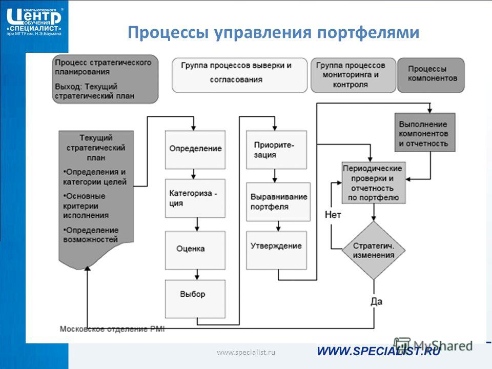 Процессы управления портфелями