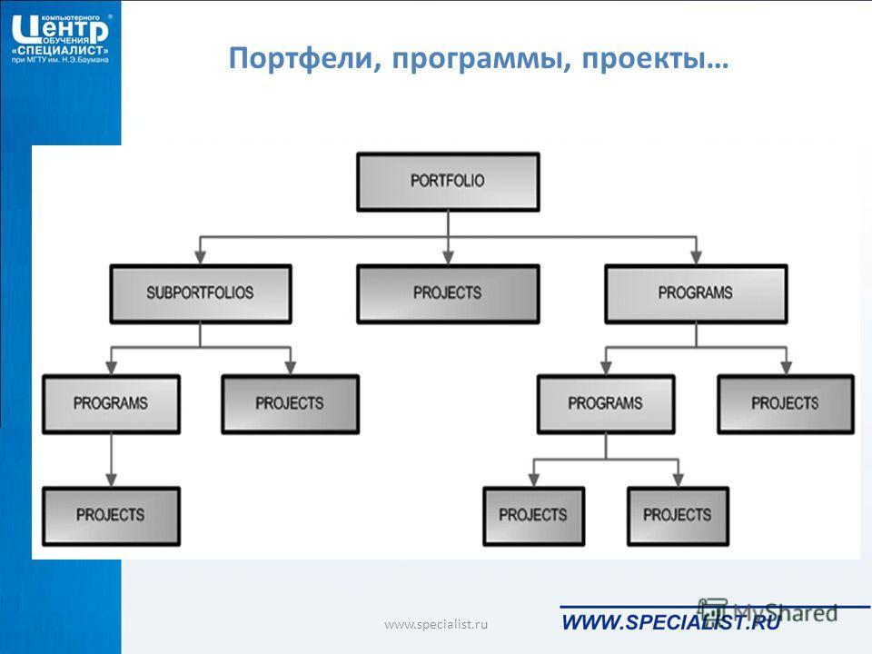 Портфели, программы, проекты… www.specialist.ru