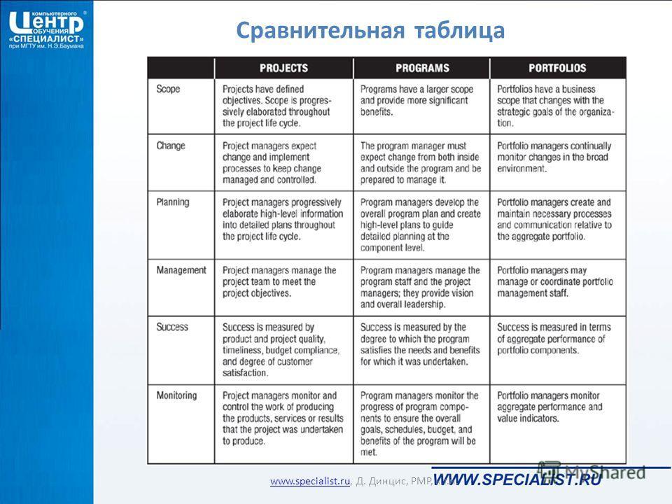 www.specialist.ru, Д. Динцис, РМР, к.т.н. Сравнительная таблица