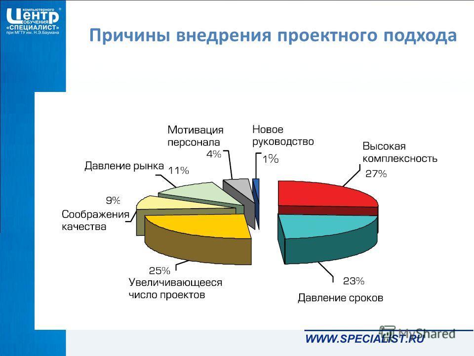 Причины внедрения проектного подхода