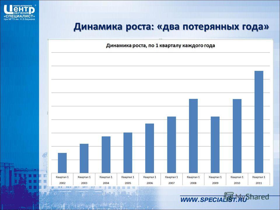 Динамика роста: «два потерянных года»