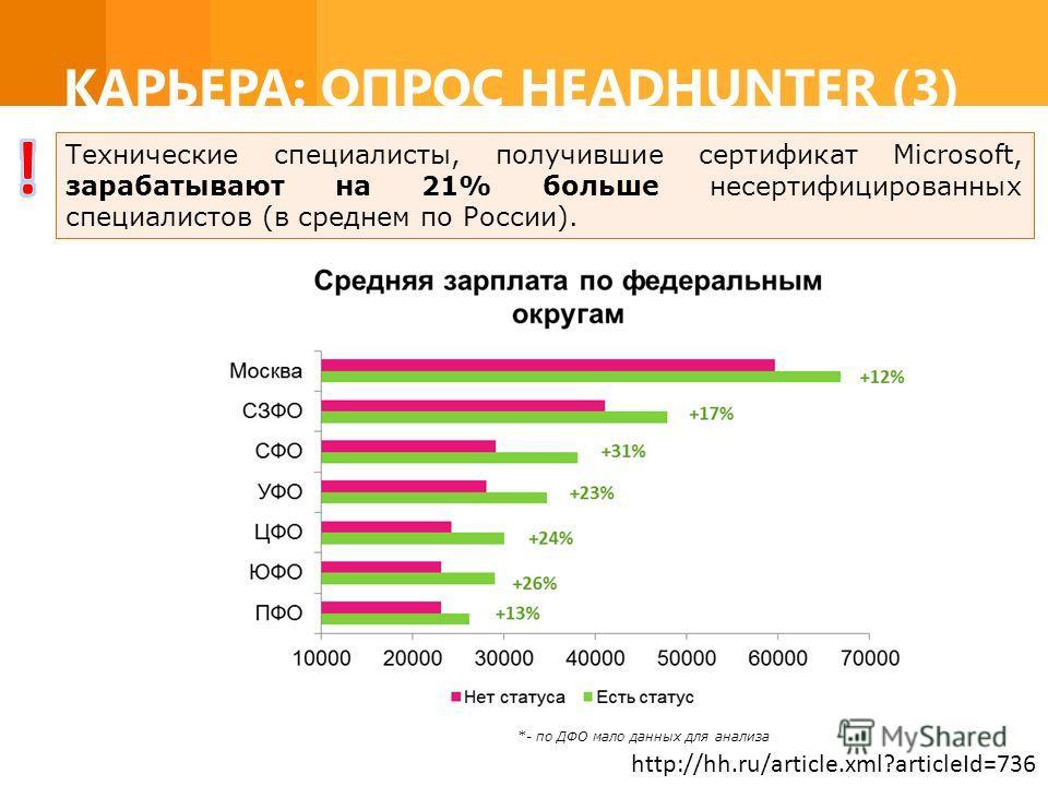 КАРЬЕРА: ОПРОС HEADHUNTER (3) http://hh.ru/article.xml?articleId=736 *- по ДФО мало данных для анализа Технические специалисты, получившие сертификат Microsoft, зарабатывают на 21% больше несертифицированных специалистов (в среднем по России).
