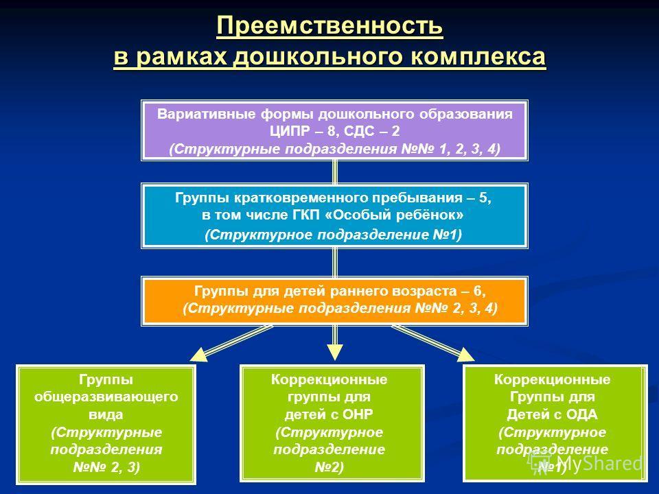Преемственность в рамках дошкольного комплекса Вариативные формы дошкольного образования ЦИПР – 8, СДС – 2 (Структурные подразделения 1, 2, 3, 4) Группы общеразвивающего вида (Структурные подразделения 2, 3) Коррекционные группы для детей с ОНР (Стру