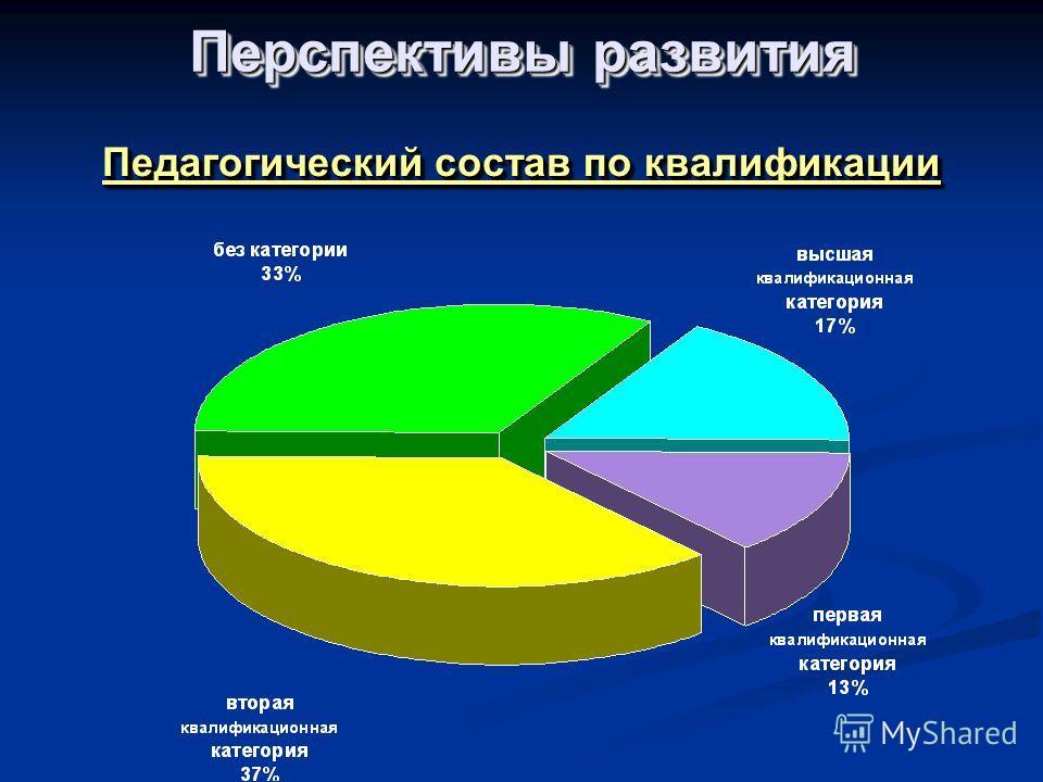 Педагогический состав по квалификации Перспективы развития