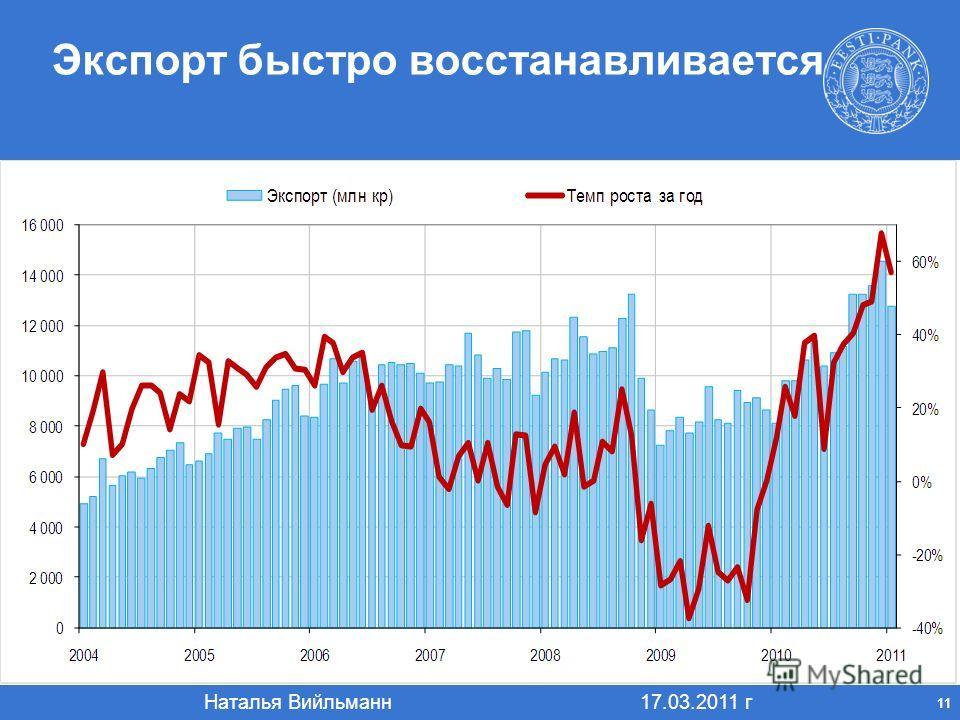 Наталья Вийльманн 17.03.2011 г 11 Экспорт быстро восстанавливается