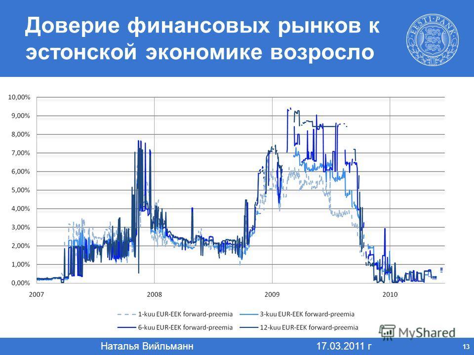 Наталья Вийльманн 17.03.2011 г 13 Доверие финансовых рынков к эстонской экономике возросло