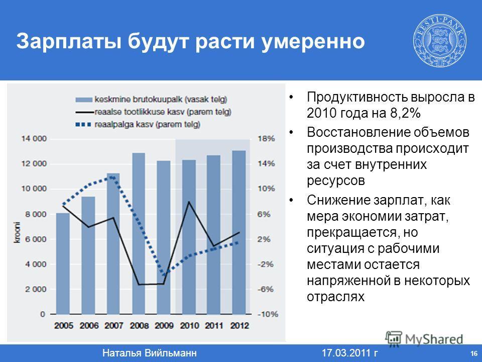 Наталья Вийльманн 17.03.2011 г 16 Зарплаты будут расти умеренно Продуктивность выросла в 2010 года на 8,2% Восстановление объемов производства происходит за счет внутренних ресурсов Снижение зарплат, как мера экономии затрат, прекращается, но ситуаци