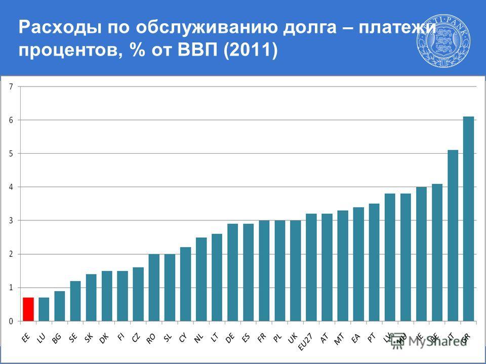 Наталья Вийльманн 17.03.2011 г 7 Расходы по обслуживанию долга – платежи процентов, % от ВВП (2011)