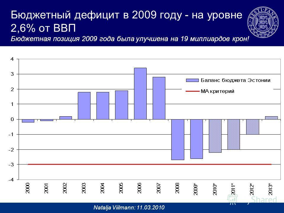 Natalja Viilmann: 11.03.2010 Бюджетный дефицит в 2009 году - на уровне 2,6% от ВВП Бюджетная позиция 2009 года была улучшена на 19 миллиардов крон!