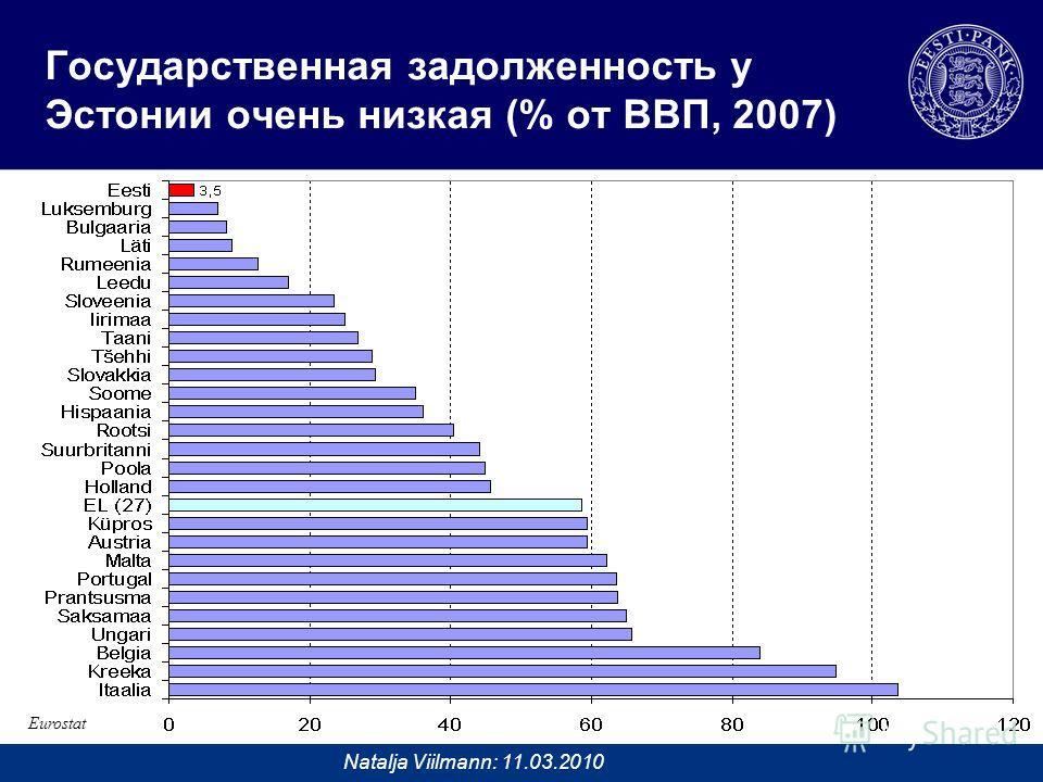 Natalja Viilmann: 11.03.2010 Государственная задолженность у Эстонии очень низкая (% от ВВП, 2007) Eurostat