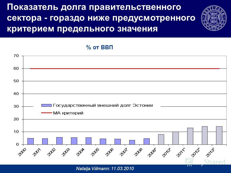Natalja Viilmann: 11.03.2010 Показатель долгa правительственного сектора - гораздо ниже предусмотренного критерием предельного значения % от ВВП