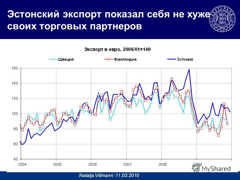 Natalja Viilmann: 11.03.2010 Эстонский экспорт показал себя не хуже своих торговых партнеров