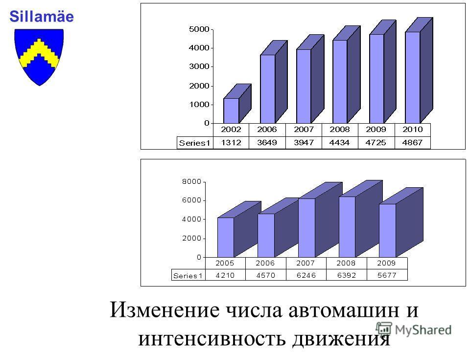 Изменение числа автомашин и интенсивность движения Sillamäe