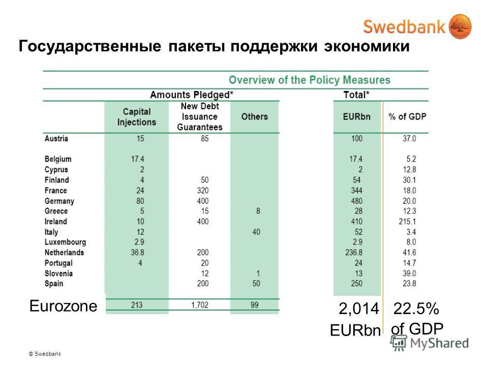 © Swedbank Государственные пакеты поддержки экономики Eurozone 2,01422.5% EURbn of GDP