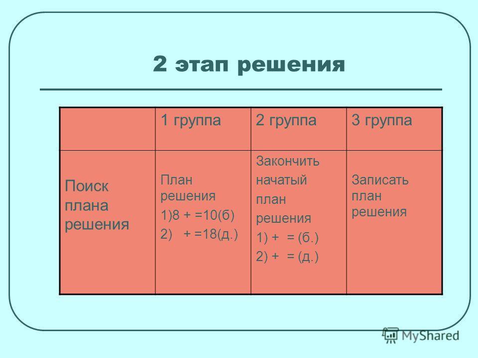 2 этап решения 1 группа2 группа3 группа Поиск плана решения План решения 1)8 + =10(б) 2) + =18(д.) Закончить начатый план решения 1) + = (б.) 2) + = (д.) Записать план решения