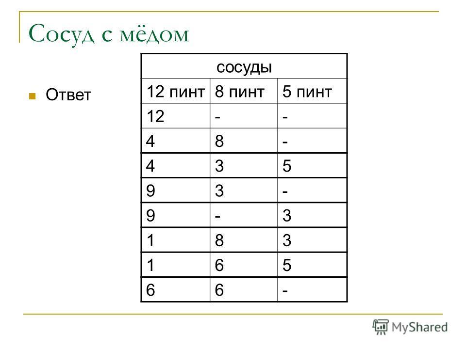Сосуд с мёдом Ответ сосуды 12 пинт8 пинт5 пинт 12-- 48- 435 93- 9-3 183 165 66-