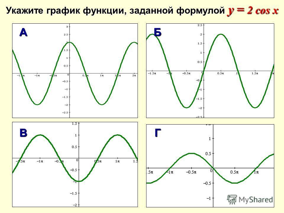 Укажите график функции, заданной формулой у = 2 cos x AБ ВГ