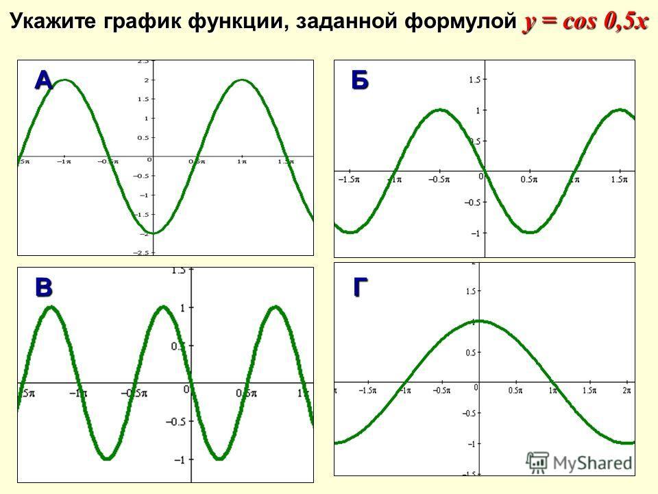 Укажите график функции, заданной формулой у = cos 0,5x AБ ВГ