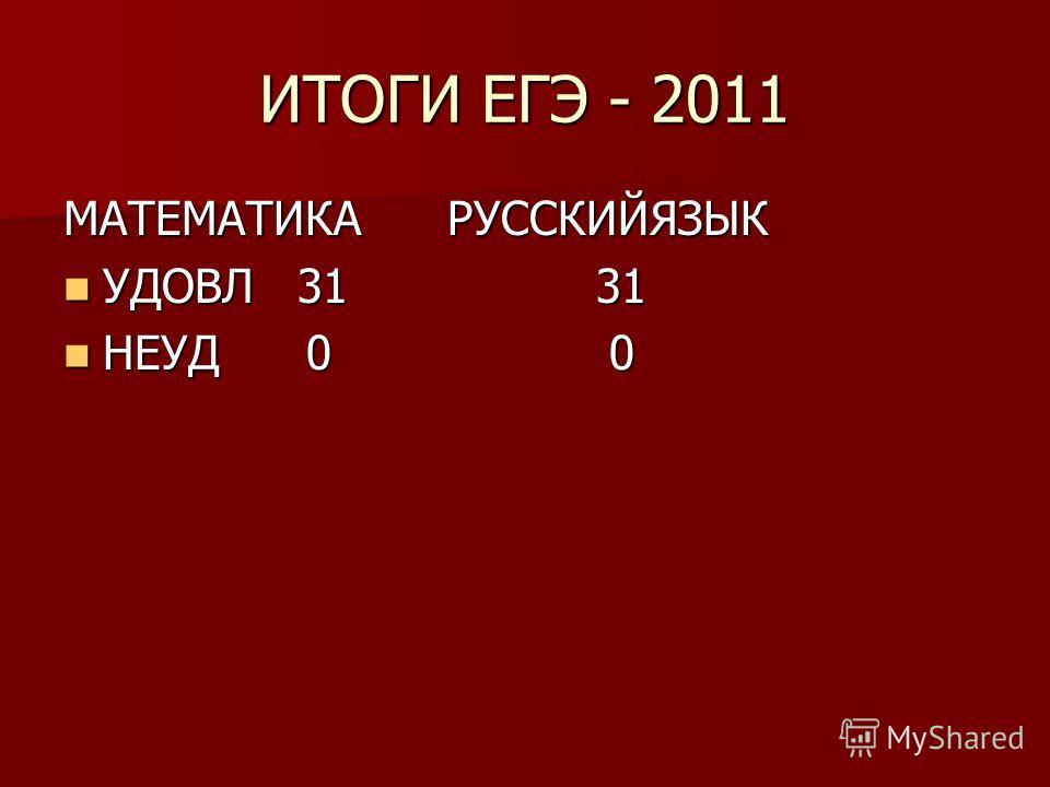 ИТОГИ ЕГЭ - 2011 МАТЕМАТИКА РУССКИЙЯЗЫК УДОВЛ 31 31 УДОВЛ 31 31 НЕУД 0 0 НЕУД 0 0