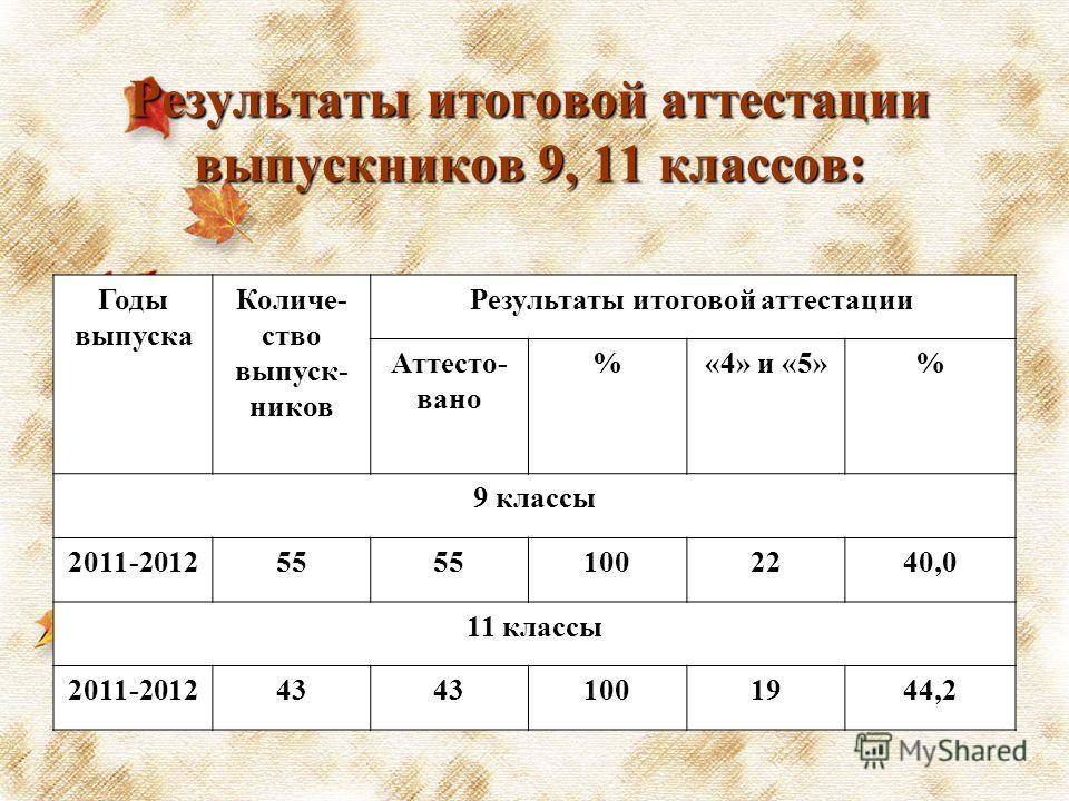Результаты итоговой аттестации выпускников 9, 11 классов: Годы выпуска Количе- ство выпуск- ников Результаты итоговой аттестации Аттесто- вано %«4» и «5»% 9 классы 2011-201255 1002240,0 11 классы 2011-201243 1001944,2
