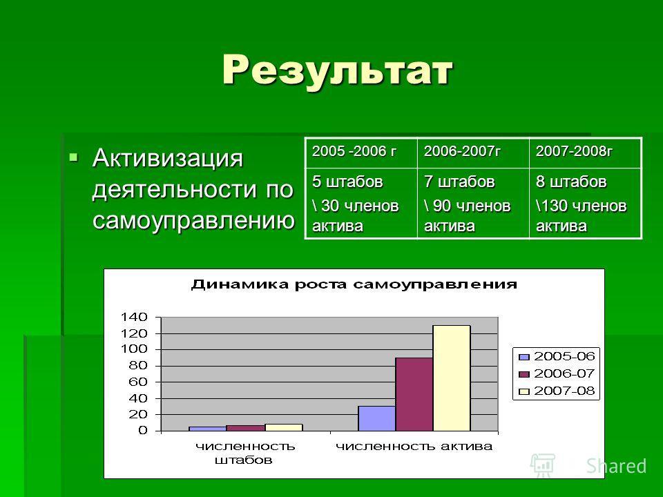 Результат Активизация деятельности по самоуправлению Активизация деятельности по самоуправлению 2005 -2006 г 2006-2007г2007-2008г 5 штабов \ 30 членов актива 7 штабов \ 90 членов актива 8 штабов \130 членов актива