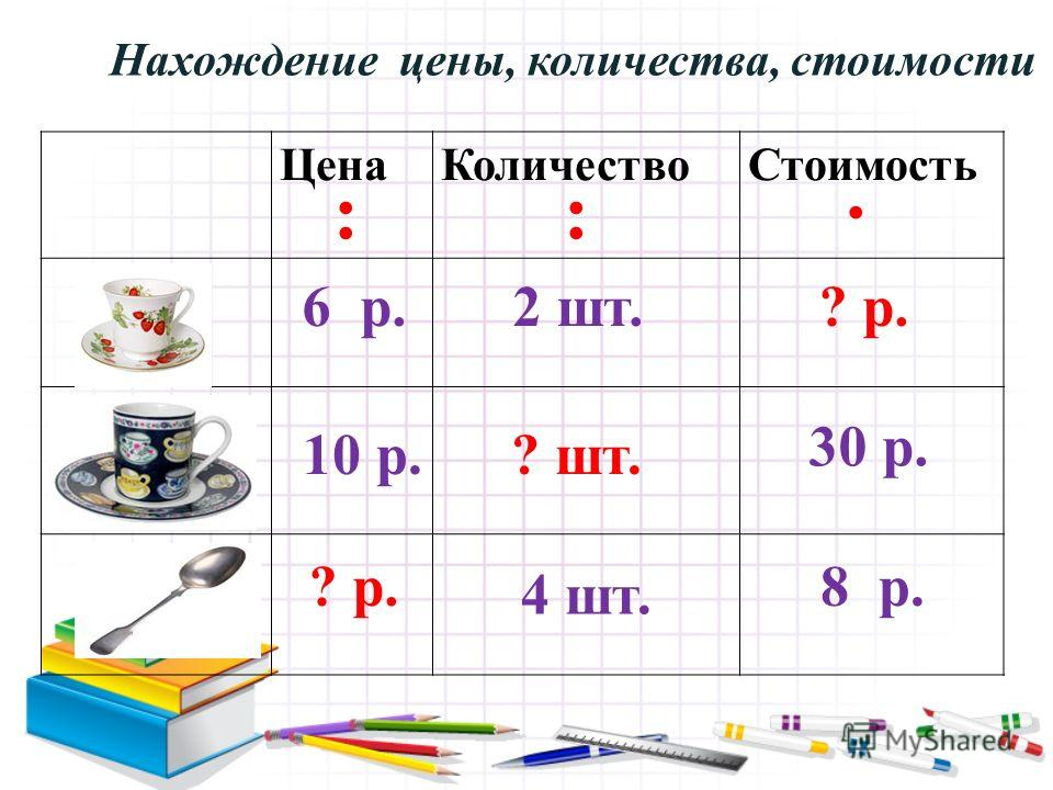 ЦенаКоличествоСтоимость 2 шт.6 р.? р. 30 р. 10 р.? шт. 4 шт. 8 р.? р. :: Нахождение цены, количества, стоимости