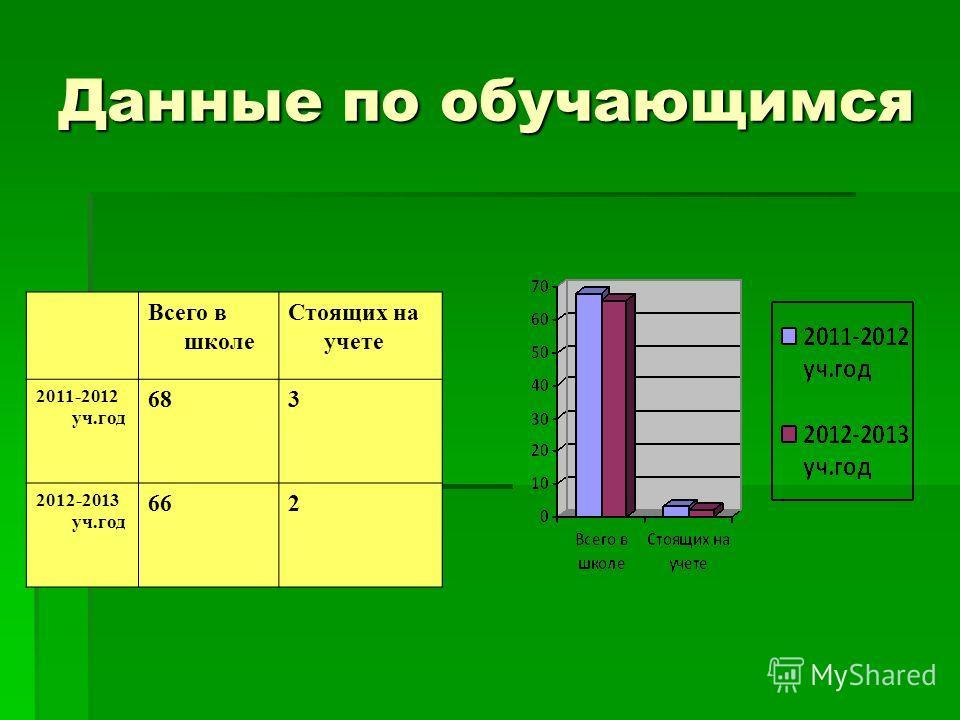 Данные по обучающимся Всего в школе Стоящих на учете 2011-2012 уч.год 683 2012-2013 уч.год 662