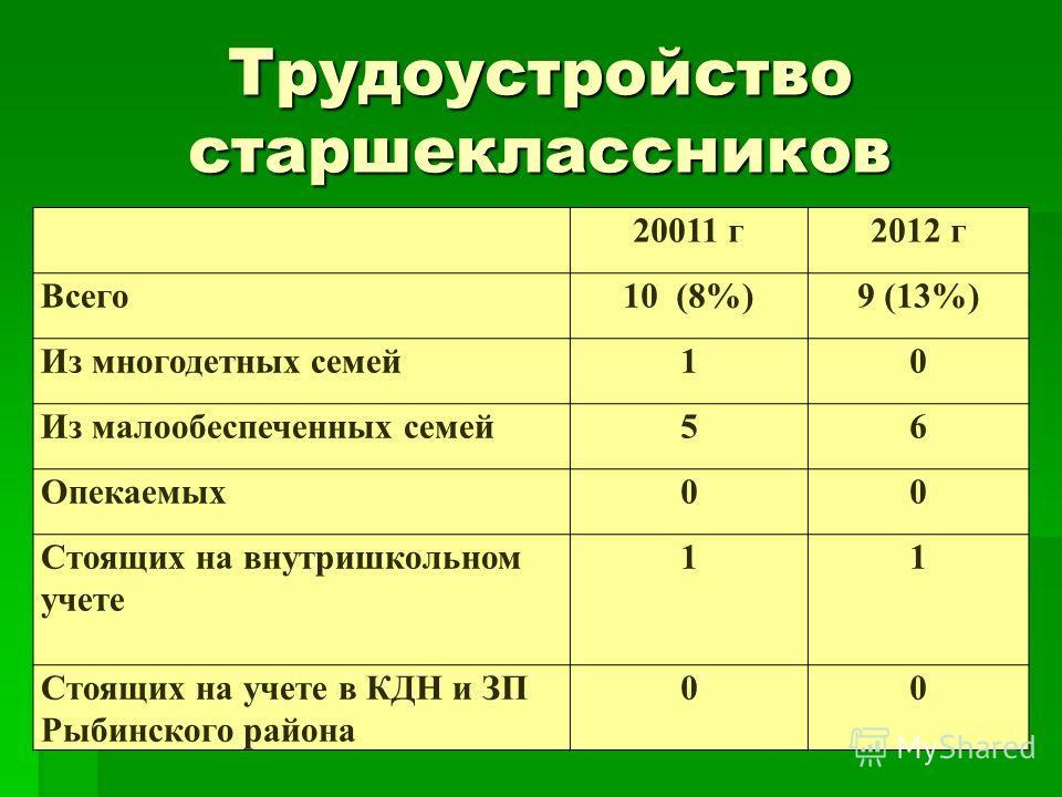Трудоустройство старшеклассников 20011 г2012 г Всего10 (8%)9 (13%) Из многодетных семей10 Из малообеспеченных семей56 Опекаемых00 Стоящих на внутришкольном учете 11 Стоящих на учете в КДН и ЗП Рыбинского района 00
