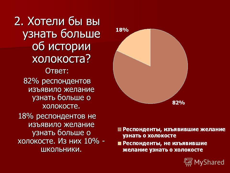 2. Хотели бы вы узнать больше об истории холокоста? Ответ: 82% респондентов изъявило желание узнать больше о холокосте. 18% респондентов не изъявило желание узнать больше о холокосте. Из них 10% - школьники.