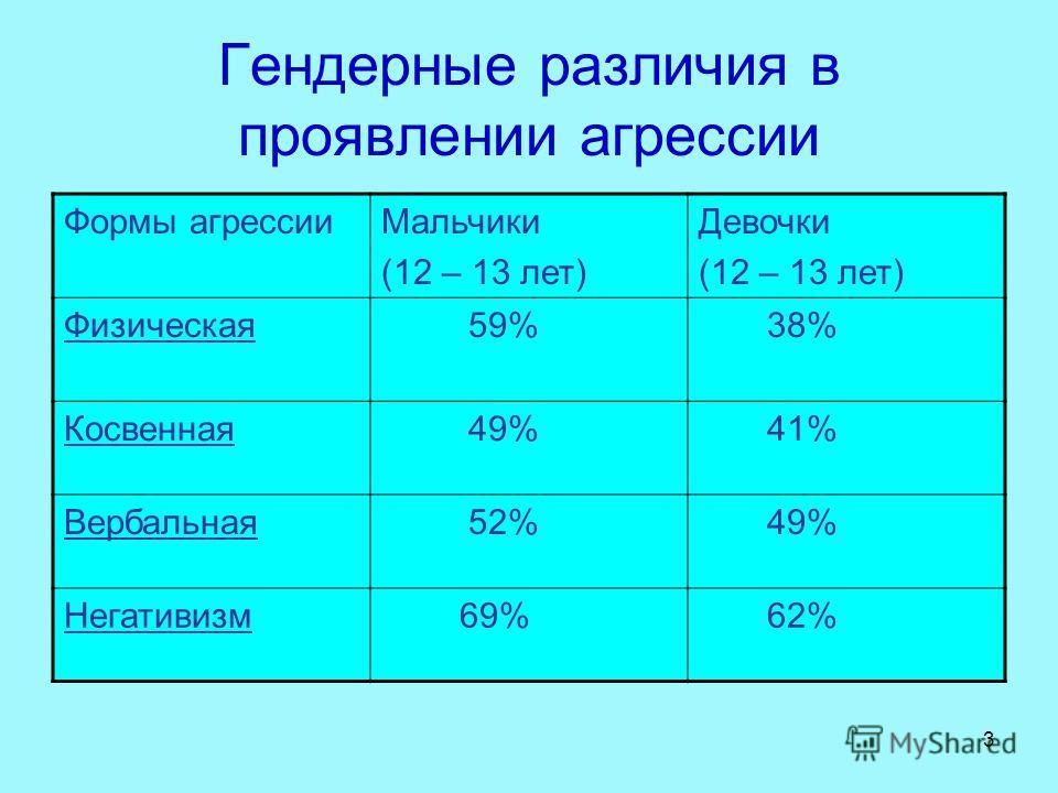 3 Гендерные различия в проявлении агрессии Формы агрессииМальчики (12 – 13 лет) Девочки (12 – 13 лет) Физическая 59% 38% Косвенная 49% 41% Вербальная 52% 49% Негативизм 69% 62%