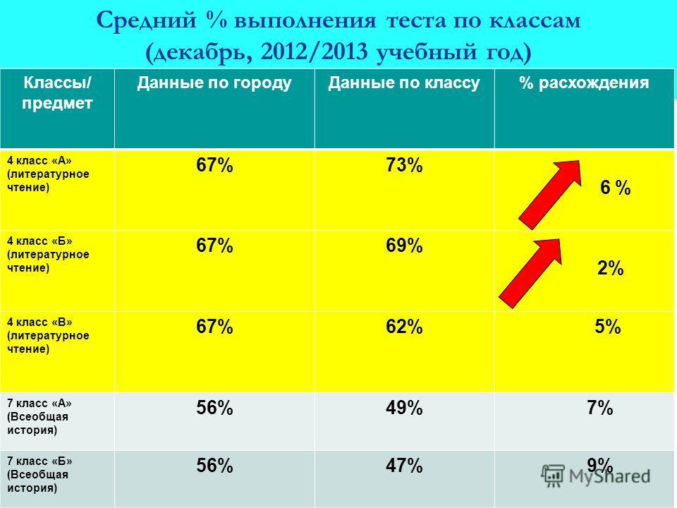 Средний % выполнения теста по классам (декабрь, 2012/2013 учебный год) Классы/ предмет Данные по городуДанные по классу% расхождения 4 класс «А» (литературное чтение) 67%73% 6 % 4 класс «Б» (литературное чтение) 67%69% 2% 4 класс «В» (литературное чт