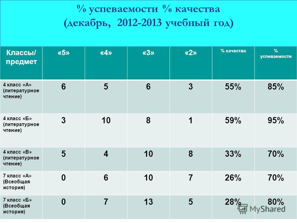 Классы/ предмет «5»«4»«3»«2» % качества% успеваемости 4 класс «А» (литературное чтение) 656355%85% 4 класс «Б» (литературное чтение) 3108159%95% 4 класс «В» (литературное чтение) 5410833%70% 7 класс «А» (Всеобщая история) 0610726%70% 7 класс «Б» (Все