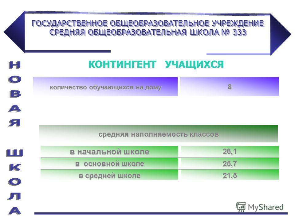 ГОСУДАРСТВЕННОЕ ОБЩЕОБРАЗОВАТЕЛЬНОЕ УЧРЕЖДЕНИЕ СРЕДНЯЯ ОБЩЕОБРАЗОВАТЕЛЬНАЯ ШКОЛА 333 количество обучающихся на дому 8 в начальной школе 26,1 в основной школе 25,7 в средней школе 21,5 средняя наполняемость классов КОНТИНГЕНТ УЧАЩИХСЯ