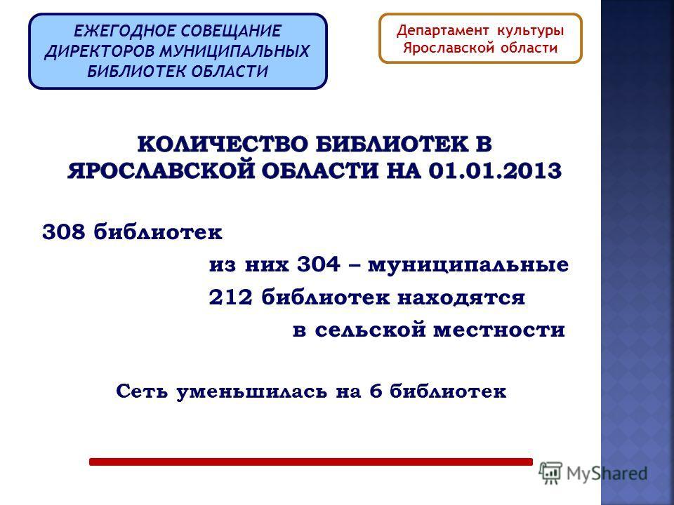 308 библиотек из них 304 – муниципальные 212 библиотек находятся в сельской местности Сеть уменьшилась на 6 библиотек ЕЖЕГОДНОЕ СОВЕЩАНИЕ ДИРЕКТОРОВ МУНИЦИПАЛЬНЫХ БИБЛИОТЕК ОБЛАСТИ Департамент культуры Ярославской области