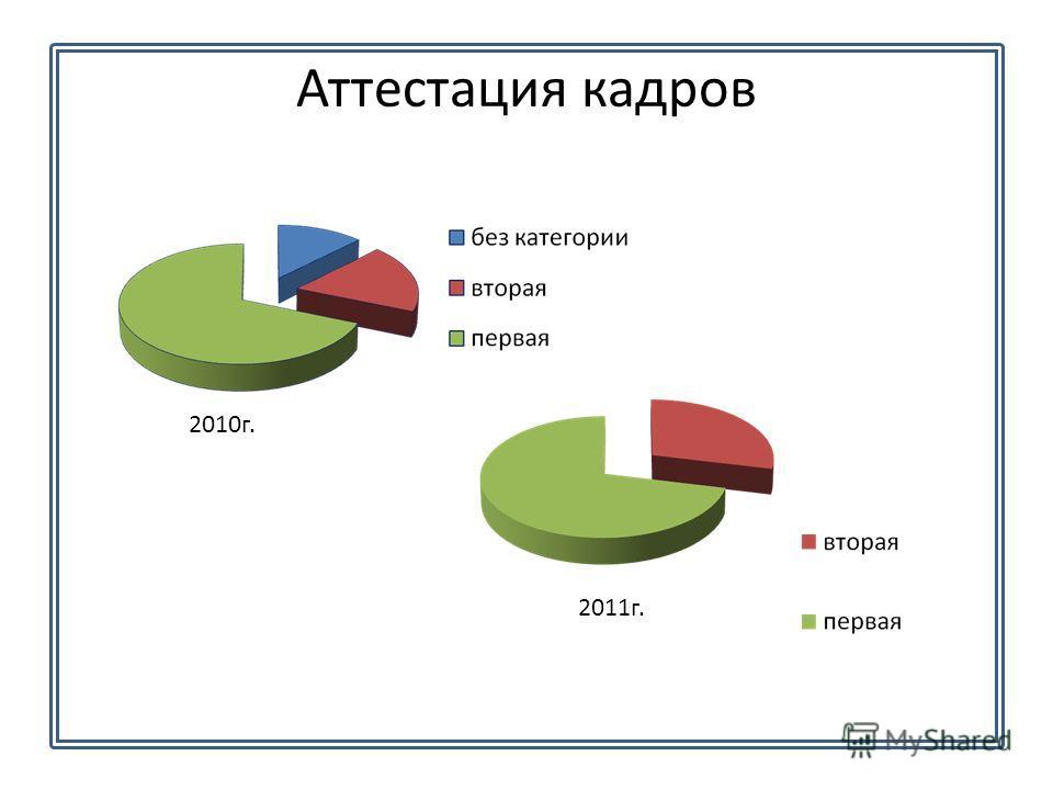 Аттестация кадров 2011г. 2010г.