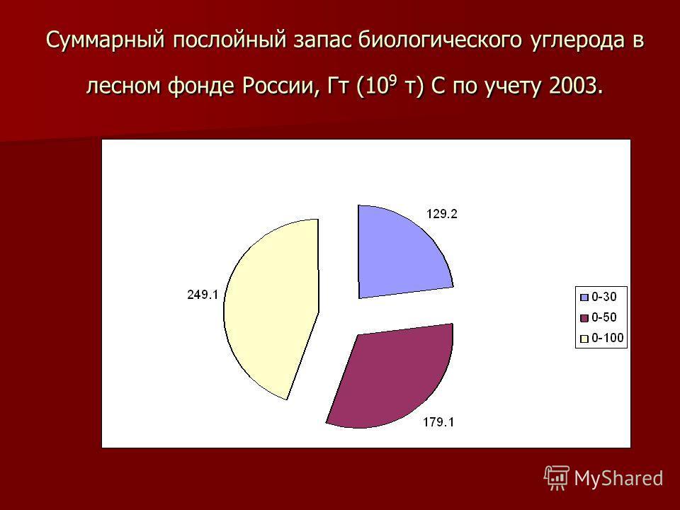Суммарный послойный запас биологического углерода в лесном фонде России, Гт (10 9 т) С по учету 2003.
