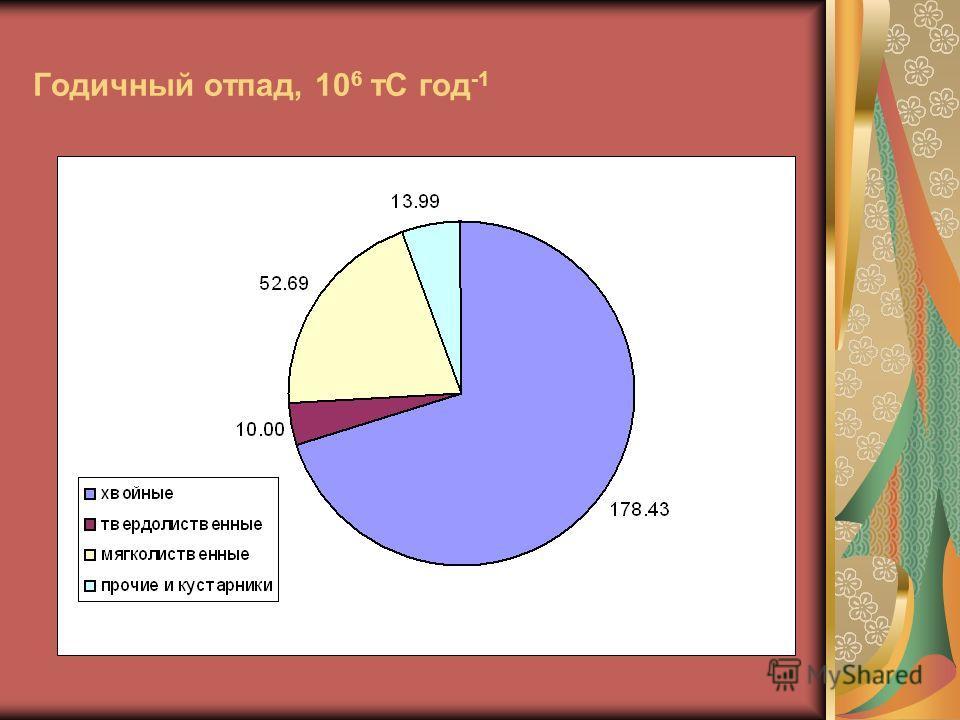 Годичный отпад, 10 6 тС год -1