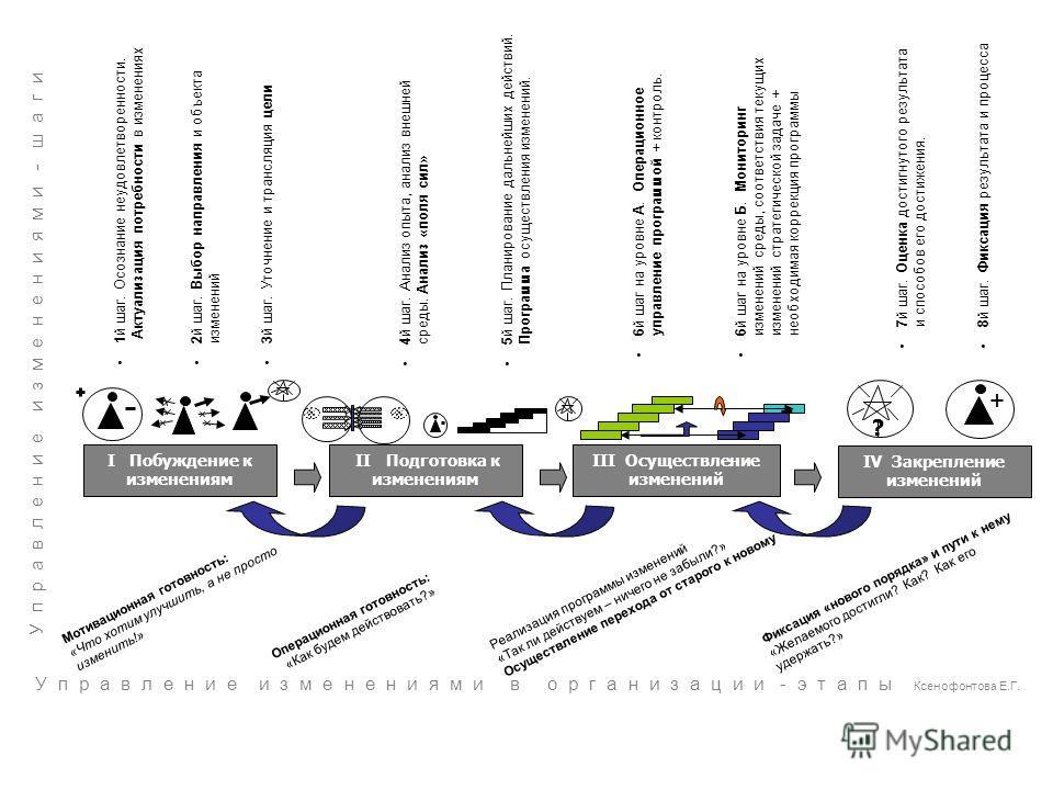 Реализация программы изменений «Так ли действуем – ничего не забыли?» Осуществление перехода от старого к новому Фиксация «нового порядка» и пути к нему «Желаемого достигли? Как? Как его удержать?» Операционная готовность: «Как будем действовать?» Мо