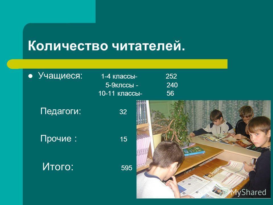 Количество читателей. Учащиеся: 1-4 классы- 252 5-9клссы - 240 10-11 классы- 56 Педагоги: 32 Прочие : 15 Итого: 595