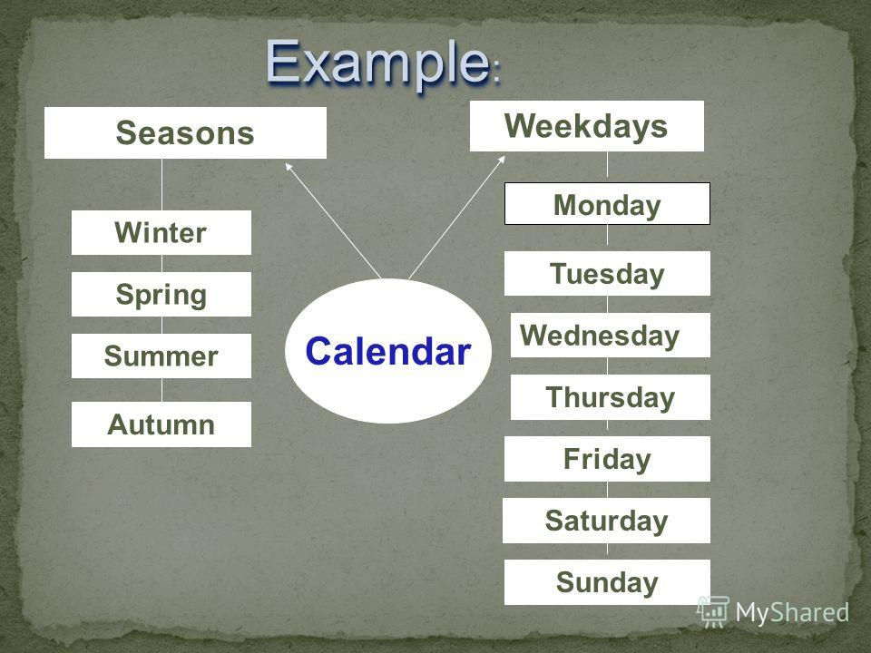 Monday Weekdays Seasons Winter Spring Summer Autumn Example Example : Tuesday Wednesday Thursday Friday Saturday Sunday Calendar