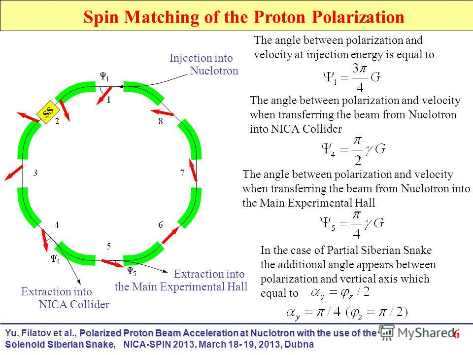 6 Spin Matching of the Proton Polarization Extraction into NICA Collider Extraction into the Main Experimental Hall Injection into Nuclotron The angle between polarization and velocity at injection energy is equal to The angle between polarization an