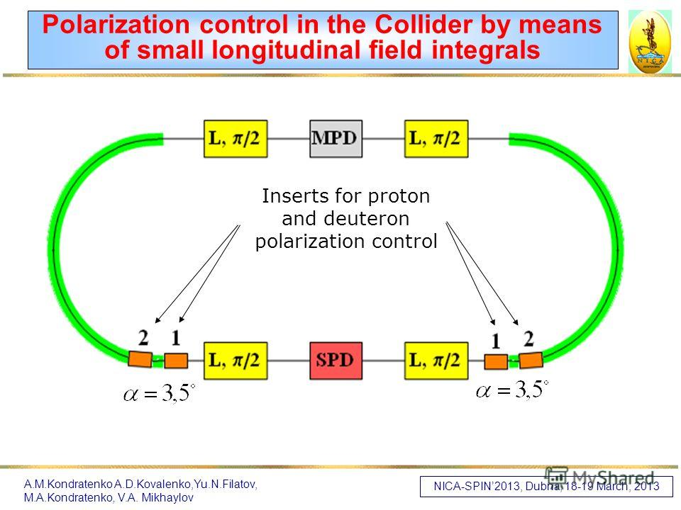 Polarization control in the Collider by means of small longitudinal field integrals Inserts for proton and deuteron polarization control NICA-SPIN2013, Dubna, 18-19 March, 2013 A.M.Kondratenko A.D.Kovalenko,Yu.N.Filatov, M.A.Kondratenko, V.A. Mikhayl