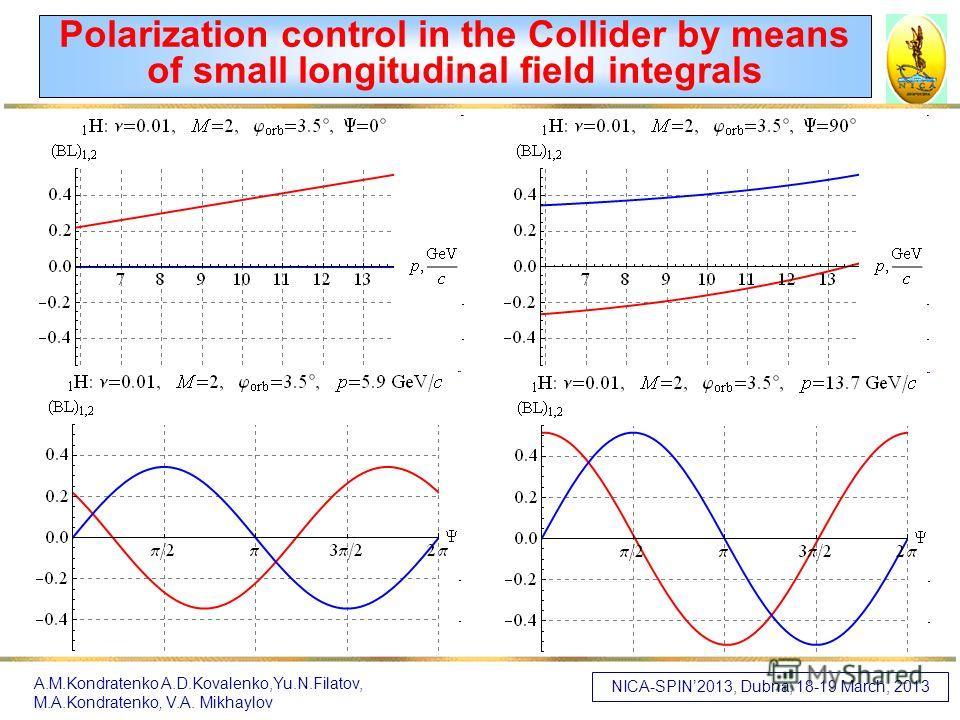 Polarization control in the Collider by means of small longitudinal field integrals NICA-SPIN2013, Dubna, 18-19 March, 2013 A.M.Kondratenko A.D.Kovalenko,Yu.N.Filatov, M.A.Kondratenko, V.A. Mikhaylov