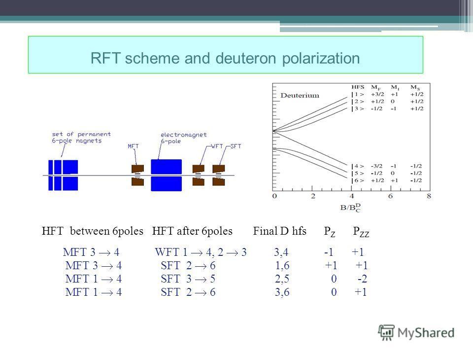 RFT scheme and deuteron polarization HFT between 6poles HFT after 6poles Final D hfs P Z P ZZ MFT 3 4 WFT 1 4, 2 3 3,4 -1 +1 MFT 3 4 SFT 2 6 1,6 +1 +1 MFT 1 4 SFT 3 5 2,5 0 -2 MFT 1 4 SFT 2 6 3,6 0 +1