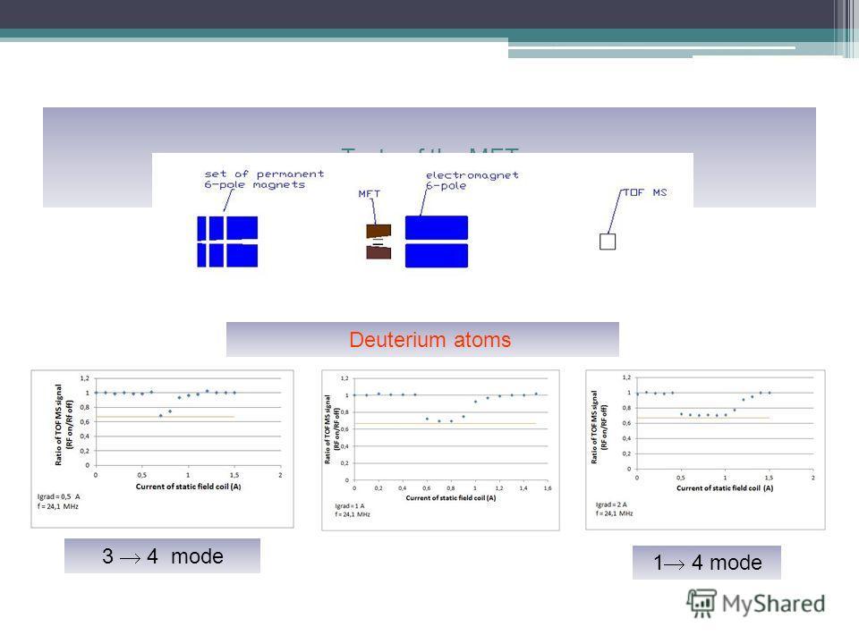 Tests of the MFT 3 4 mode 1 4 mode Deuterium atoms
