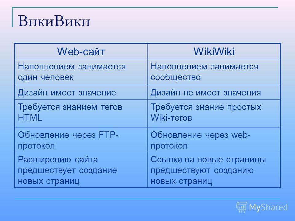 ВикиВики Web-сайтWikiWiki Наполнением занимается один человек Наполнением занимается сообщество Дизайн имеет значениеДизайн не имеет значения Требуется знанием тегов HTML Требуется знание простых Wiki-тегов Обновление через FTP- протокол Обновление ч