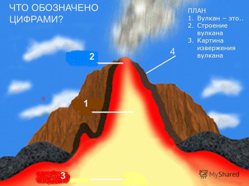 ЧТО ОБОЗНАЧЕНО ЦИФРАМИ? 1 2 3 4 ПЛАН 1.Вулкан – это.. 2.Строение вулкана 3.Картина извержения вулкана